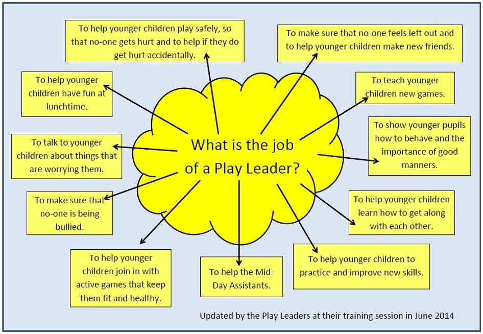 Leaders Spiel